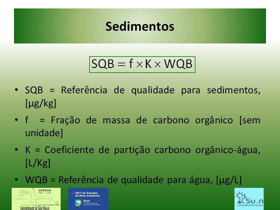 Sedimentos SQB = Referência de qualidade para sedimentos, [µg/kg]